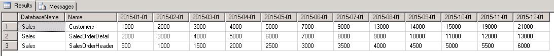 t-sql query output using pivot operator